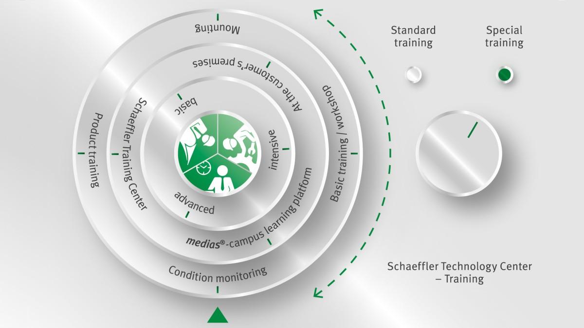 Oferta de cursos en el Schaeffler Technology Center – Formación