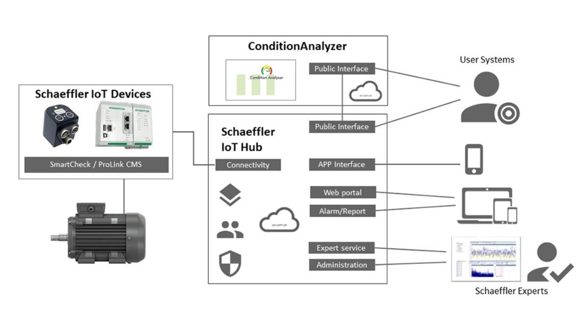 Desde los componentes inteligentes hasta el entorno cloud, Schaeffler ofrece una infraestructura de TI escalable de alto rendimiento. La arquitectura flexible y abierta de este sistema ofrece un punto de entrada sencillo y orientado a las aplicaciones en la oferta de servicios digitales de Schaeffler que se puede ampliar en cualquier momento. Las interfaces fáciles de configurar transmiten automáticamente la información a los sistemas del cliente y proporcionan acceso a los conocimientos expertos de Schaeffler.